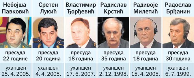 Хаг продужио казне србским генералима