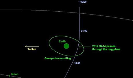 Џиновски астероид лети ка Земљи