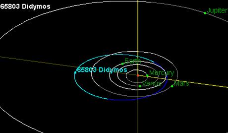 Астероид величине солитера лети ка Земљи