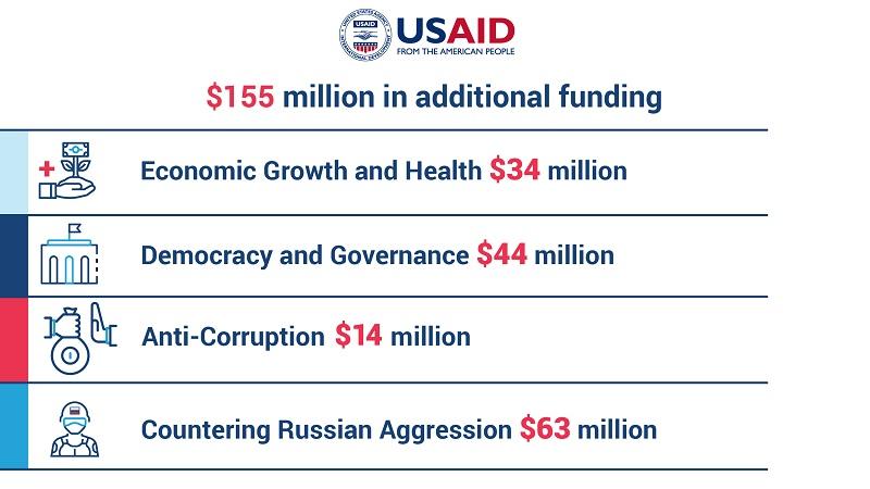 """Украјина добија од САД-а 63 милиона долара за """"супротстављање руској агресији"""""""