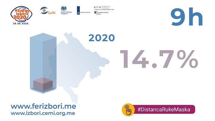 У Црној Гори двоструко већа излазност него 2016. године