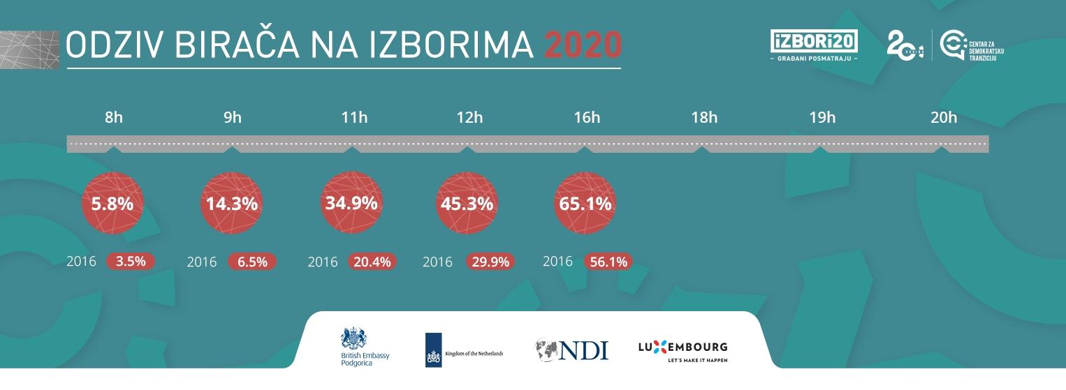 До 16 часова у Црној Гори гласало 65.1% бирача