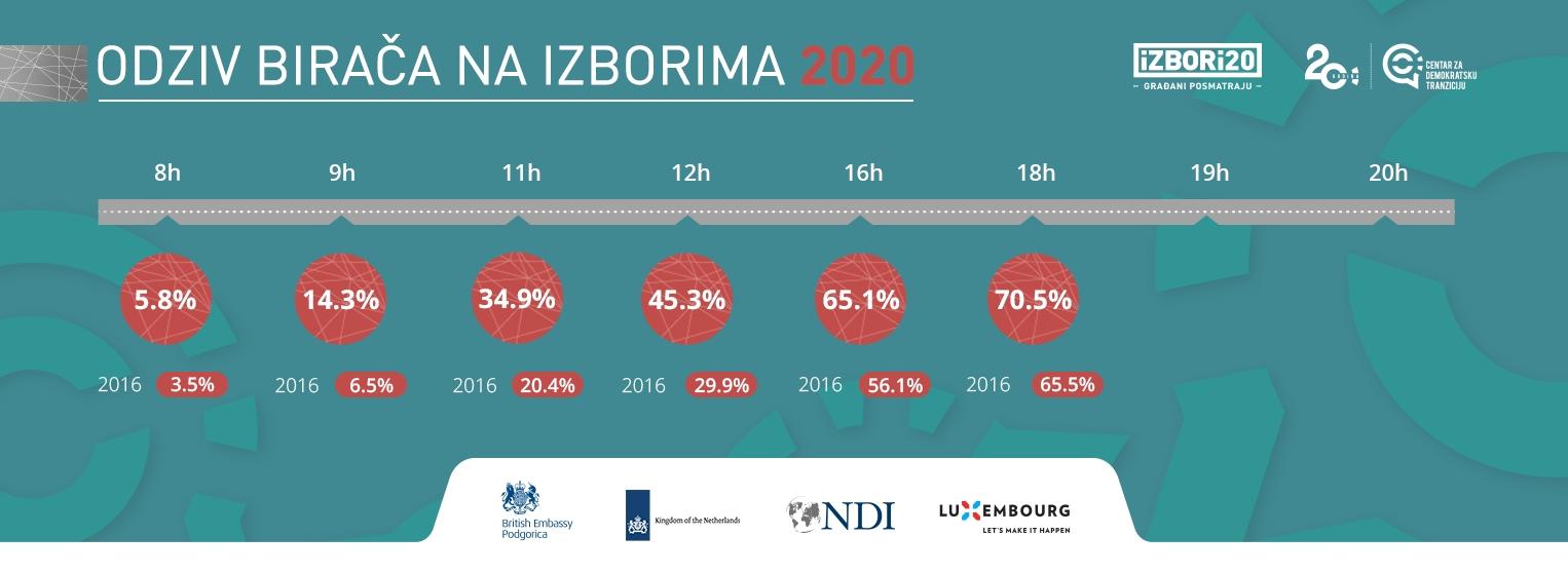 До 18 часова у Црној Гори гласало 70.5% бирача