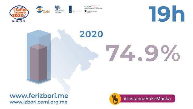 До 19 часова у Црној Гори гласало 74.9% бирача