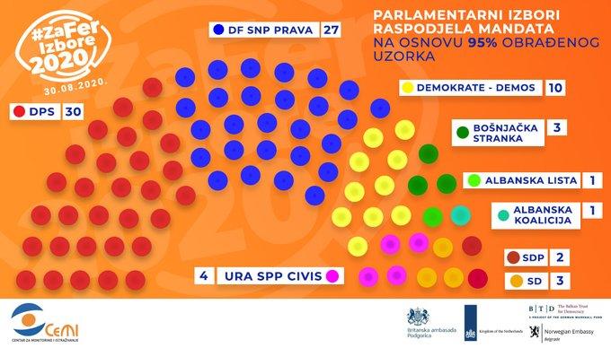 ЦЕМИ: ДПС-у 30, ЗБЦГ-у 27 мандата