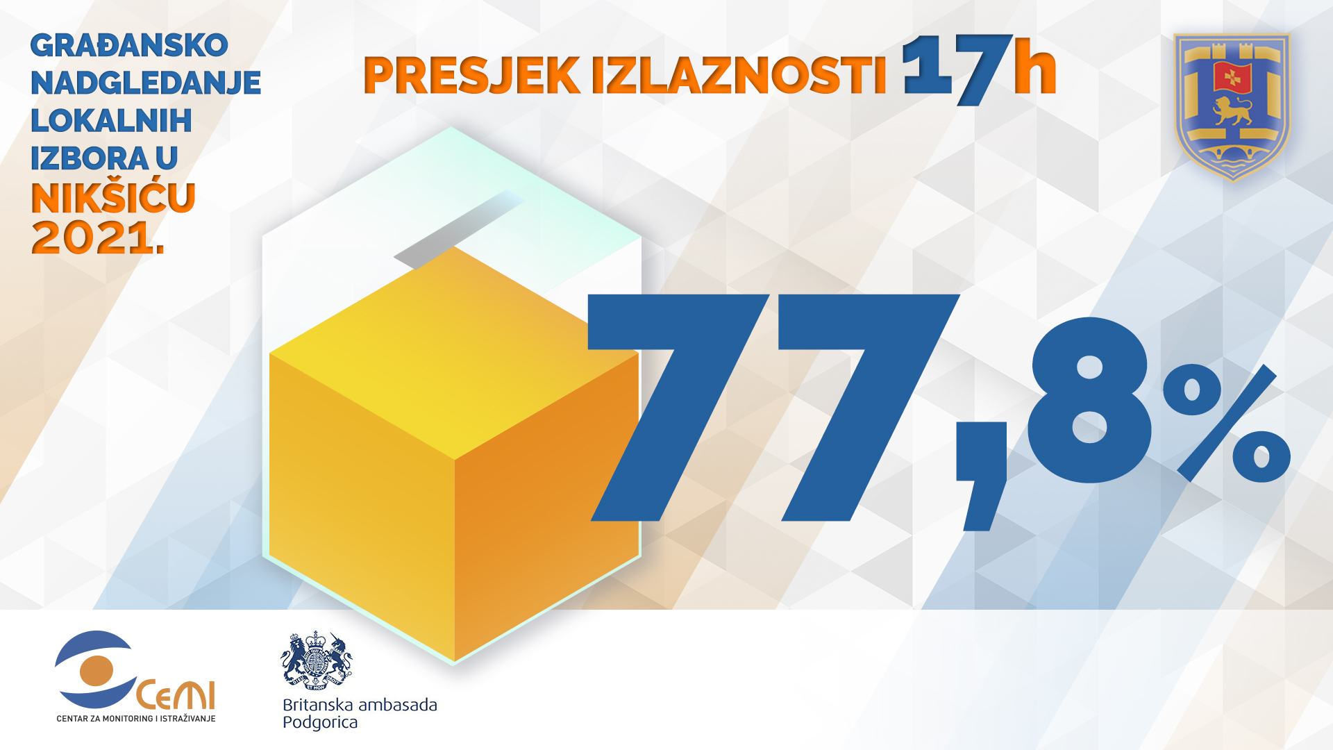 Избори у Никшићи: До 17 сати гласало 77.8% бирача