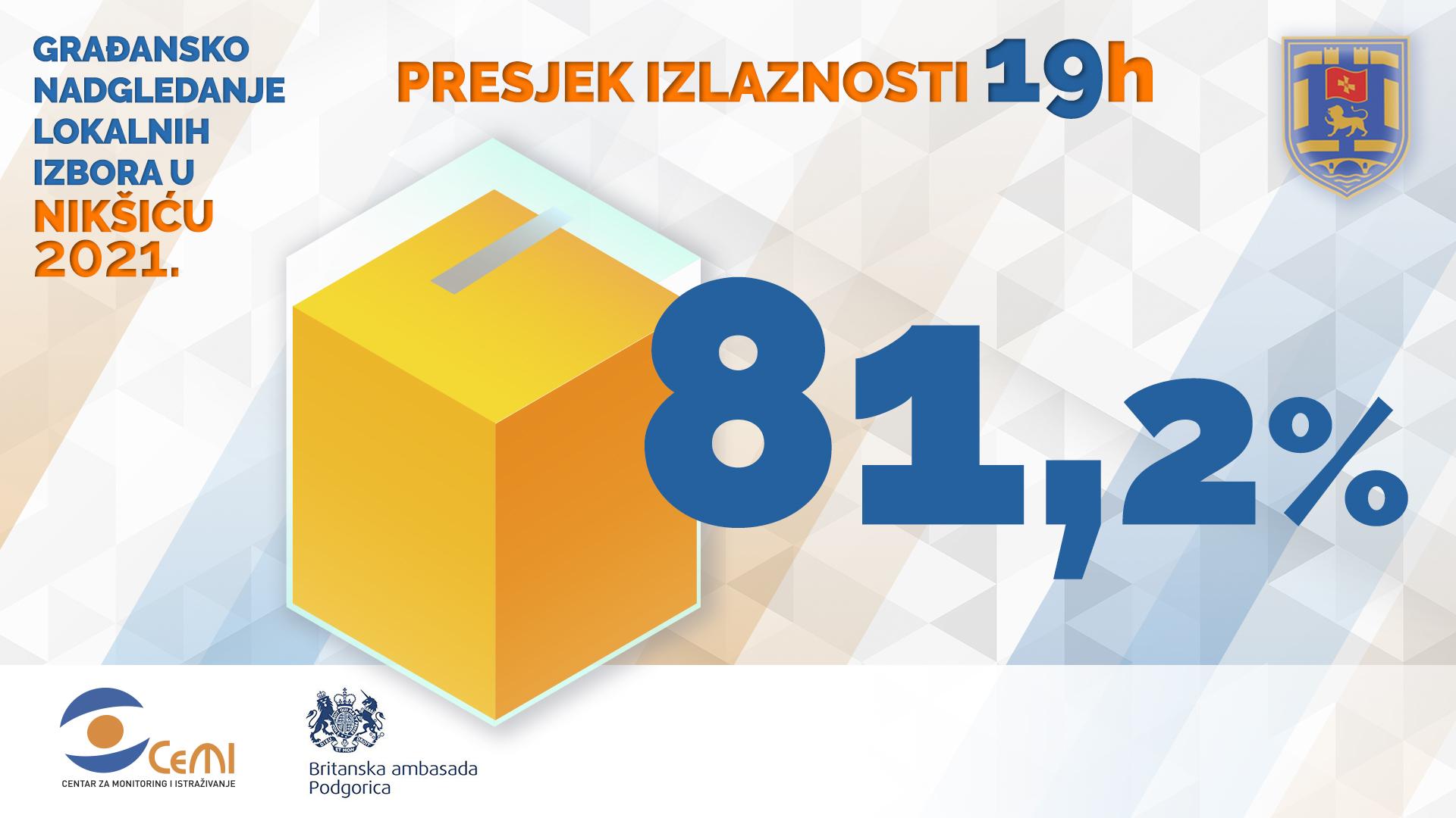 Избори у Никшићу: До 19 сати гласало 81.2% бирача